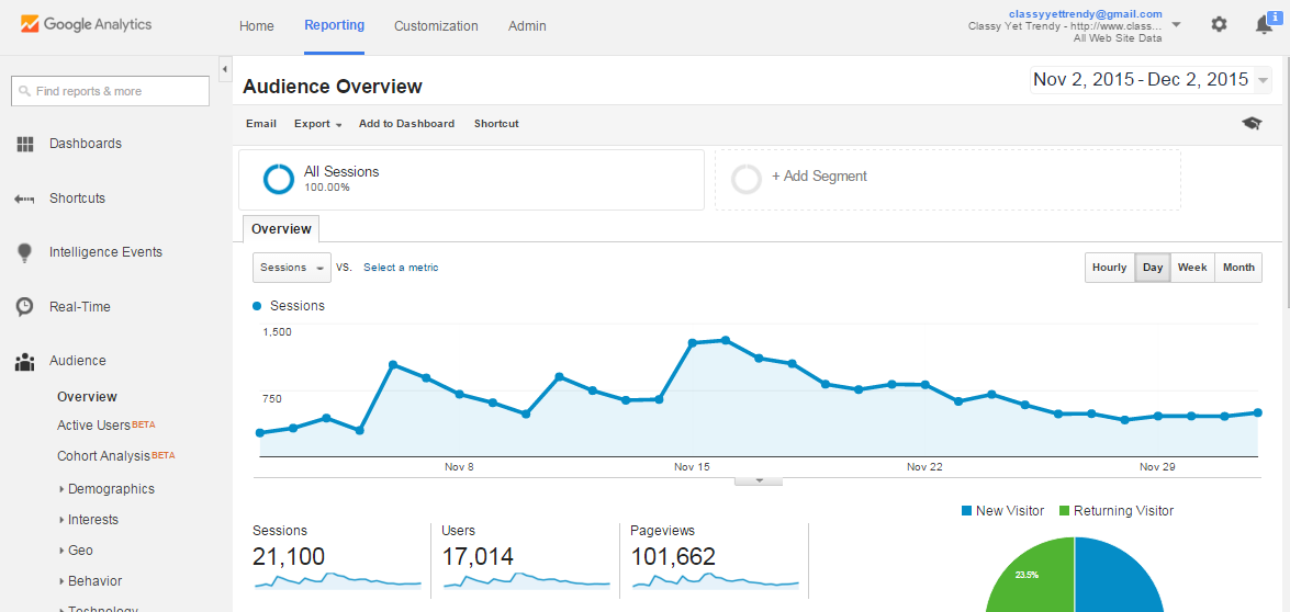 google_analytics_3dec2015